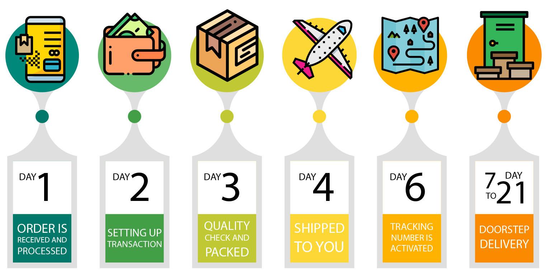 yourtramadol.com order processing